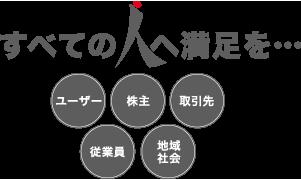 レジデンスリンクの経営方針イメージ
